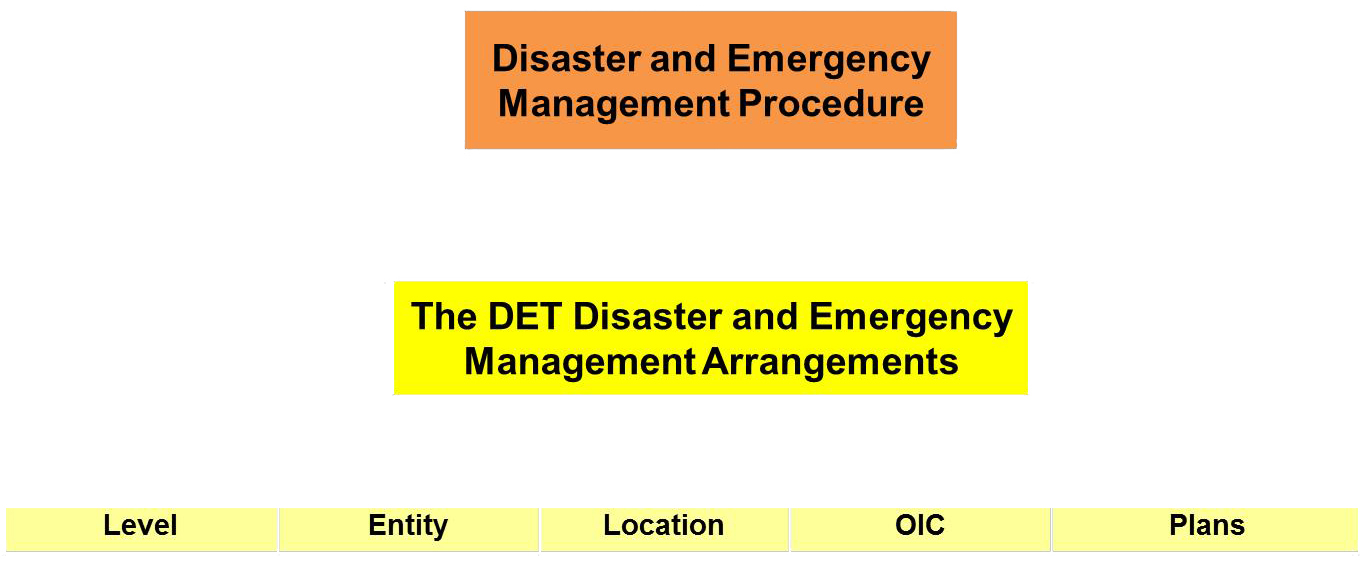 The three levels of the DoE Disaster and Emergency Management Framework.