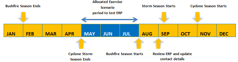 Representation of a event preparedness 12-month timeline with key actions included.