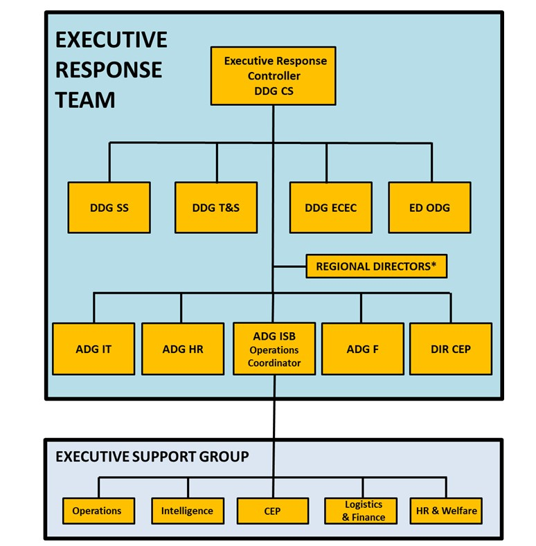 The structure of a basic Executive Response Team.