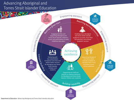 Aboriginal and Torres Strait Islander Cultural Capability Action Plan